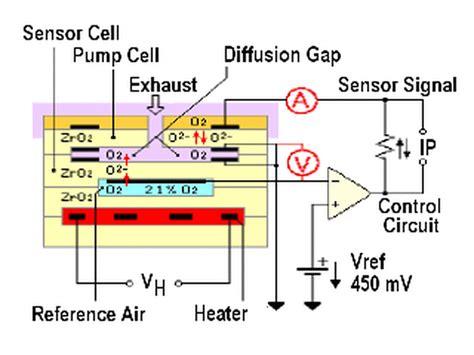 wide band  sensor lixin advanced engine management