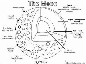 Moon Printout/Coloring Page: EnchantedLearning.com