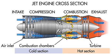 What The Difference Between Turbine Engines Machine