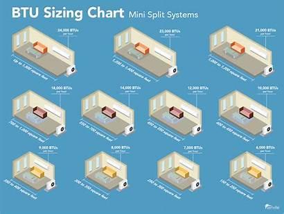 Split Air Conditioner Mini Sizing Btu Guide