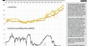 Leasing Rate Berechnen : moneyness what gold 39 s negative lease rate teaches us about the zero lower bound ~ Themetempest.com Abrechnung