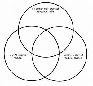 Religions Venn Diagram Quiz