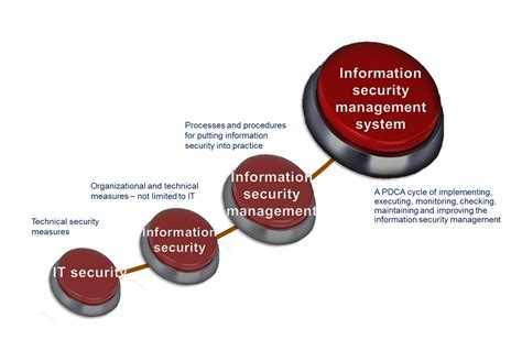 Information Security Management System (isms) Diaspora