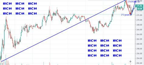 View bitcoin (btc) price prediction chart, yearly average forecast price chart, prediction tabular data of all months of the year 2021 and all other cryptocurrencies forecast. 2021 bitcoin cash price prediction based on consensus used
