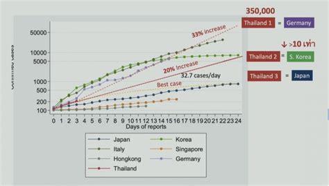 สัญญาณกราฟพุ่ง คณบดีแพทย์ ศิริราช เตือนคนไทยระวังจะเป็นเหมือนอิตาลี
