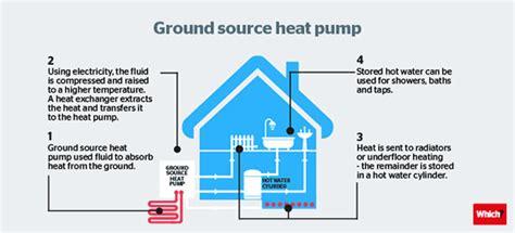How Ground Source Heat Pumps Work Which?