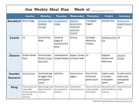 Food Stress And A Weekly Meal Plan A What