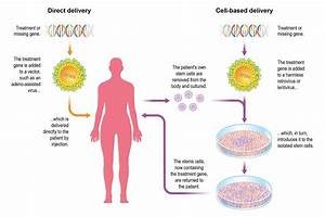 Delivering Gene Therapy