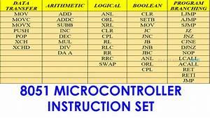 8051 Microcontroller Instruction Set Addressing Modes