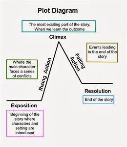 Blan Plot Diagram