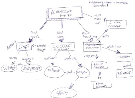Concept Maps Templates Steps by Xmind 2013 December