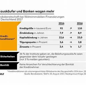 Entwicklung Hypothekenzinsen Deutschland : immobilien investoren fliehen vor dem drohenden preisverfall welt ~ Frokenaadalensverden.com Haus und Dekorationen