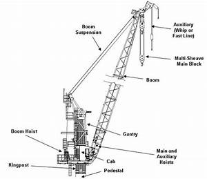 Seatrax  Inc  Offshore Crane Basics