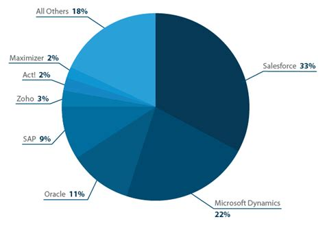 Crm Industry User Research Report