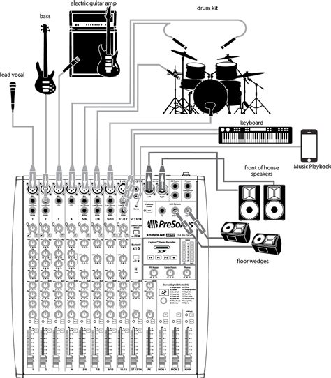 Sound System Diagram For Band by Getting Started With Gain Staging Presonus