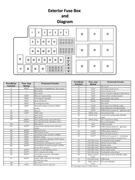 mustang interior fuse box diagram psoriasisgurucom