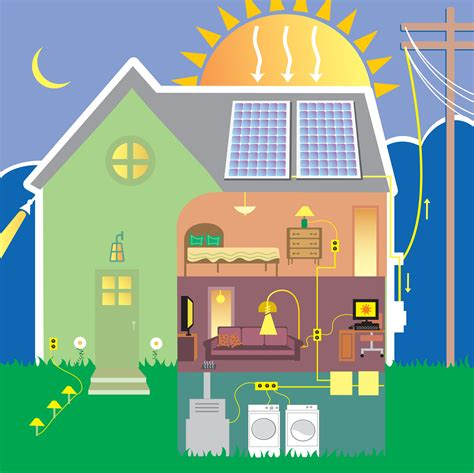 How Can Home Renewable Energy Benefit Me?