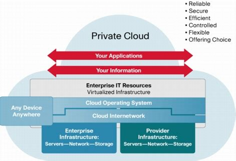 Private Cloud Computing For Enterprises Meet The Demands. Fully Automatic Washing Machine Price In India. Electricians In Columbia Sc Bpi Housing Loan. Small Smiles Dental Clinic Rehab Center Texas. Online Broadcasting Schools Student Loan Ad. Gateway Drug And Alcohol Rehab. Starting A Small Business Llc. Internet Service Oakland Ca 5 Ounces Of Wine. Reviews On Westwood College Pl$ Loan Store
