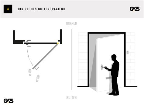 din rechts tür draairichting deur bepalen