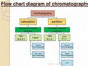 Types Of Chromatographic Methods