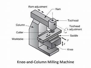 When It Is Advisable To Use Column And Knee Type Milling