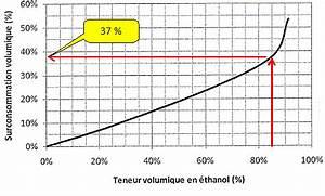 Calcul Consommation énergétique : calcul consommation essence voiture oswald ~ Premium-room.com Idées de Décoration