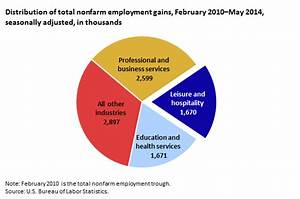 Restaurants help feed job growth: how the leisure and ...