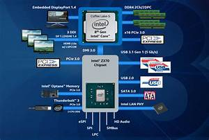 Analyzing Z370 For Intel U0026 39 S 8th Generation Coffee Lake  A Quick Look At 50  Motherboards