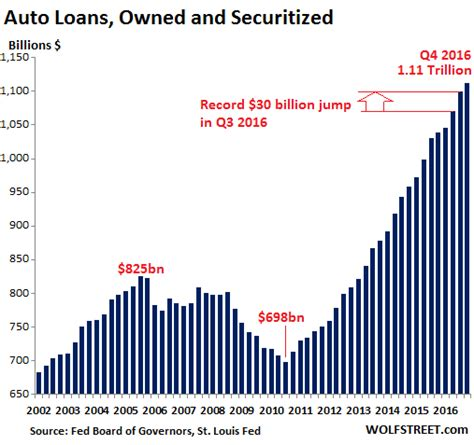 auto industry    drive   cliff