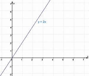 Lineare Funktionen Y Achsenabschnitt Berechnen : gondrams buntes sch lermosaik lineare funktionen ~ Themetempest.com Abrechnung