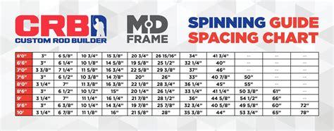 crb medium duty spinning rod guide kits mudholecom