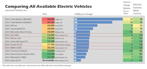 Electric Car Range Comparison by How To Charge An Electric Car