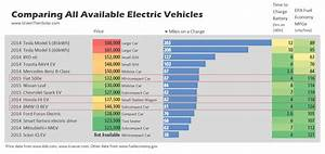 Green Then Solar Comparing All Available Electric Car Options