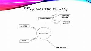 Data Flow Diagram For Examination System