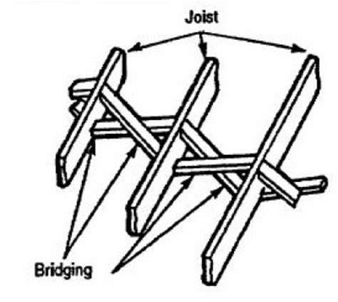 Floor Joist Cross Bridging by How To Install Floor Joist Bridging