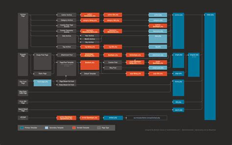 redesigning  wordpress template hierarchy marktime media
