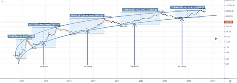 If the mining power had remained constant since the first bitcoin was mined, the last bitcoin would have been mined somewhere near october 8th, 2140. With All Eyes On The Next Bitcoin Halving, Alt Supply Dynamics Are Being Overlooked - BTCBrain
