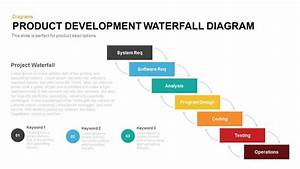 Product Development Waterfall Model Powerpoint Template