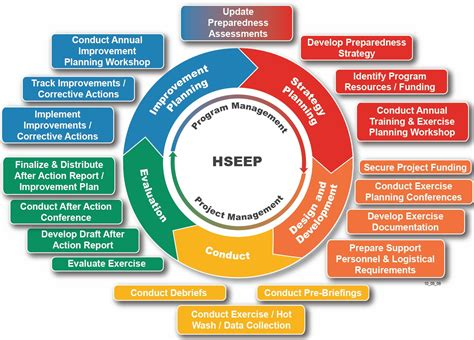 hseep templates managing an exercise program part 6 conducting exercise planning conferences exploring