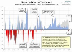 Long-Term Historical Inflation And Implications ...