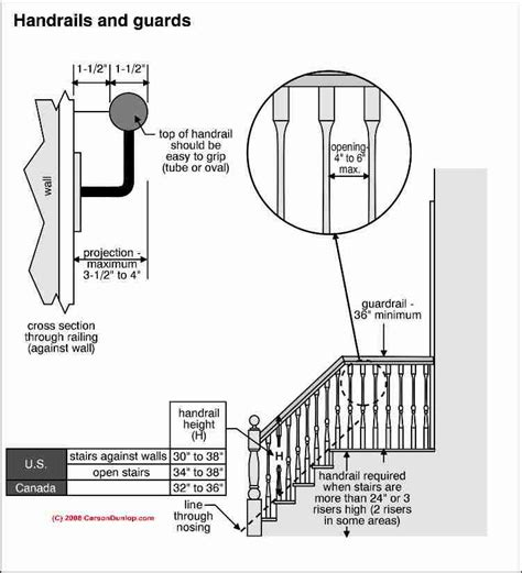 Deck Baluster Spacing Code Canada by Guardrails Guide To Guard Railing Codes Specifications