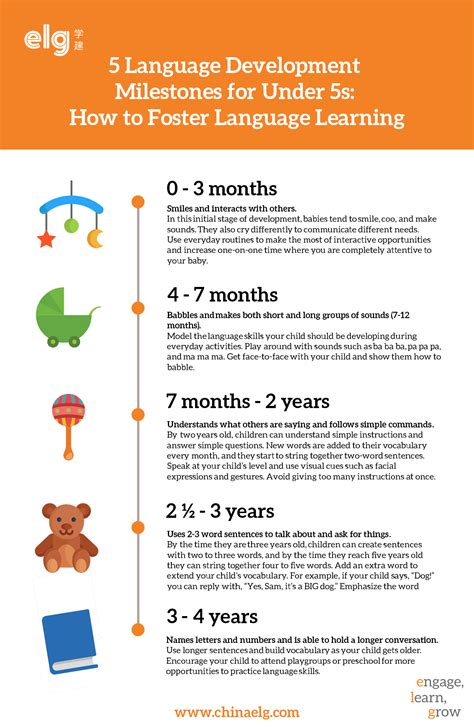 preschool language development milestones 5 language development milestones for 5s how to 644