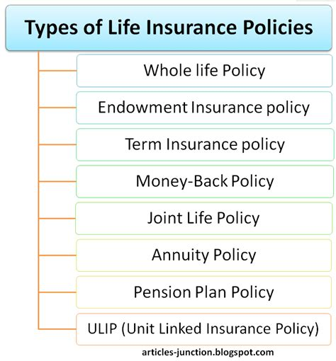 While most of the life insurance owners are paying. Articles Junction: Types of Life Insurance Policies Life Insurance Definition Meaning