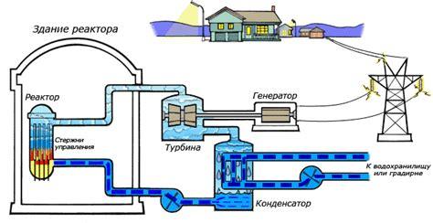 Тепловыделяющие элементы ядерных реакторов Принципы работы ядерных реакторов