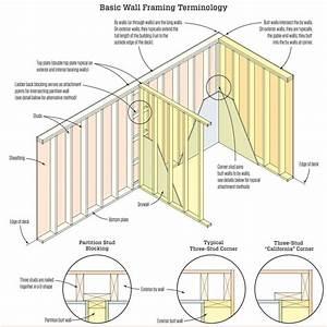 Basic Wall Framing