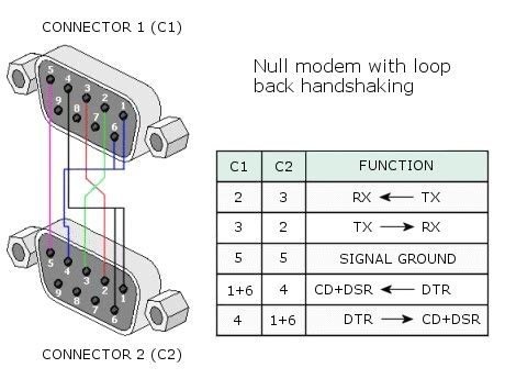 Null Modem With Loop Back Serial Cable Pinout