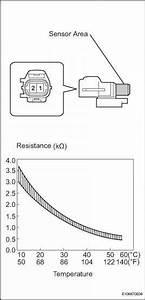 Ambient Temperature Sensor Components
