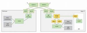 Networking Configurations For Hyper