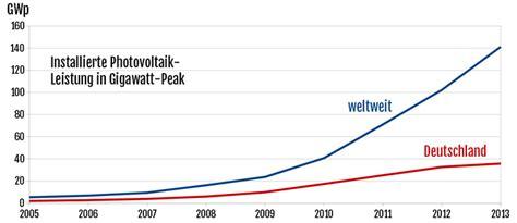 photovoltaikanlagen in deutschland photovoltaikanlagen 10 gr 252 nde zum kauf