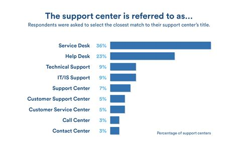 it desk support salary help desk vs service desk vs itsm what 39 s the difference